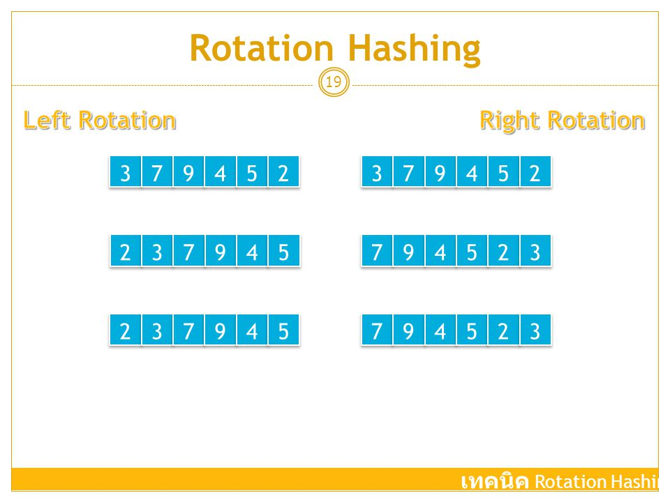 Rotation Hashing Left Rotation Right Rotation 3 7 9 4 5 2 3 7 9 4 5 2