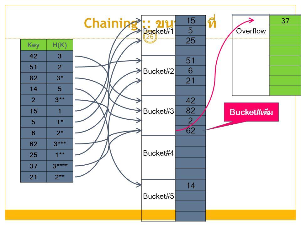 Chaining :: ขนาดคงที่ 15 5 25 51 6 21 42 82 2 62 14 Bucket#เต็ม 37