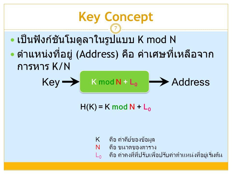 Key Concept เป็นฟังก์ชันโมดูลาในรูปแบบ K mod N