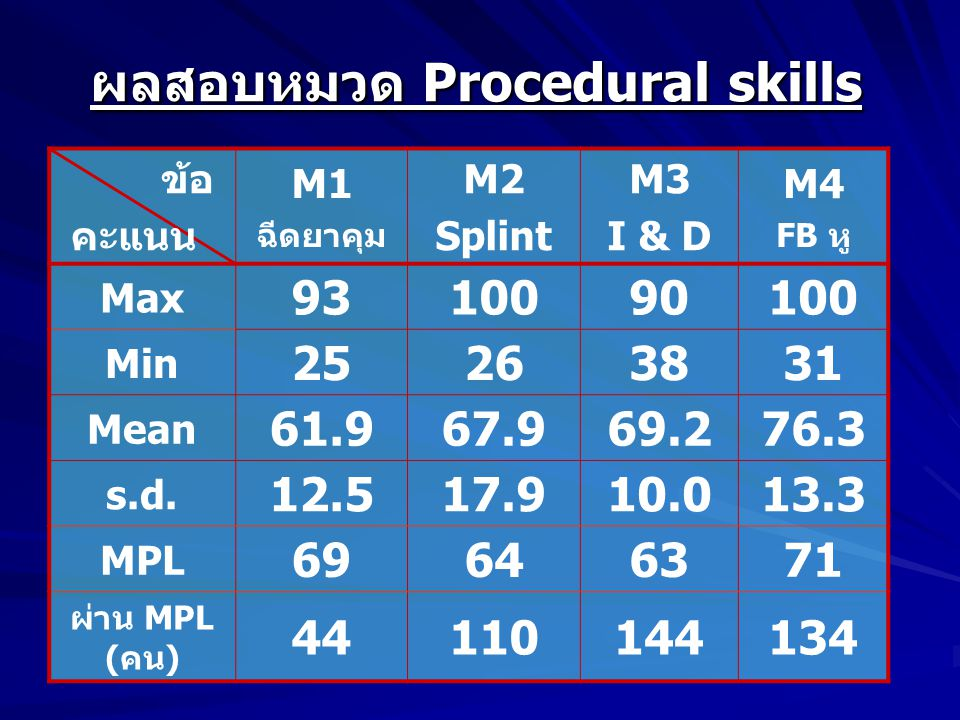 ผลสอบหมวด Procedural skills