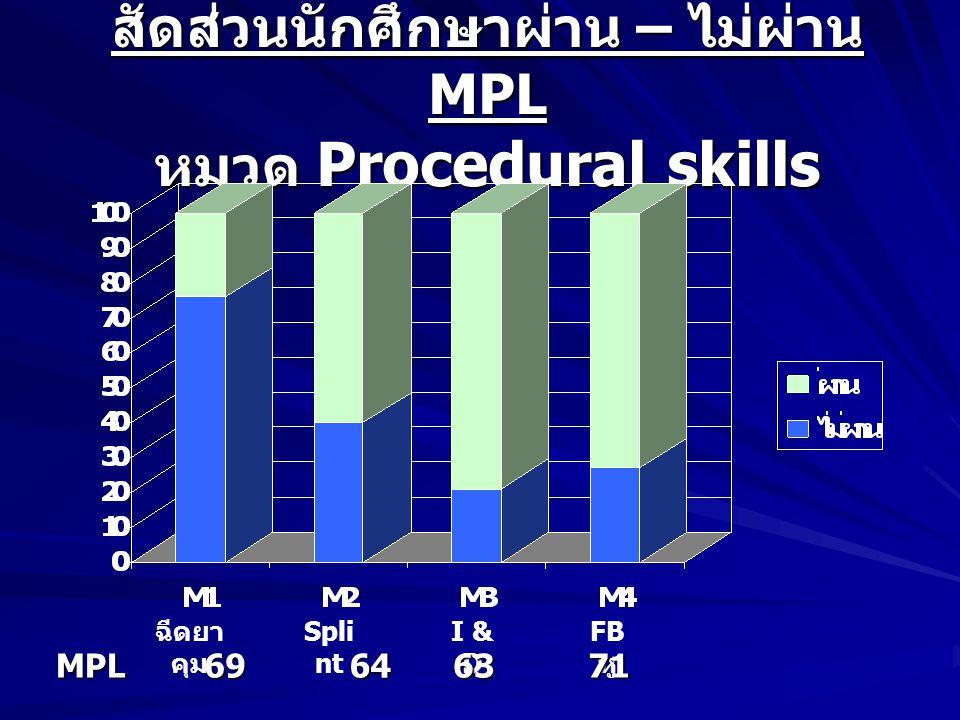 สัดส่วนนักศึกษาผ่าน – ไม่ผ่าน MPL หมวด Procedural skills