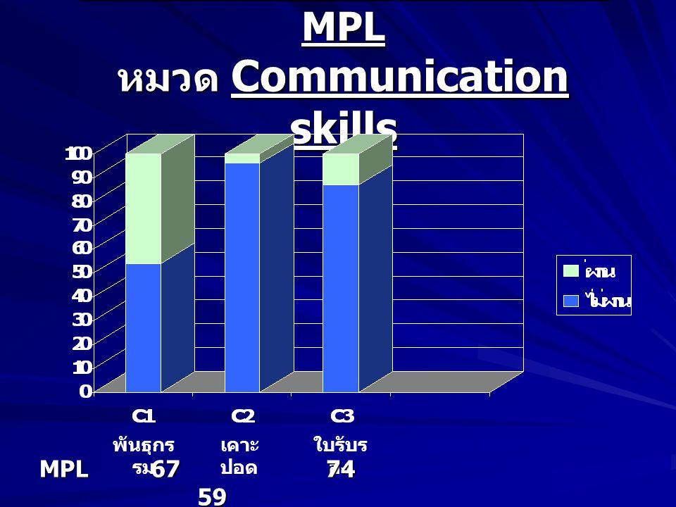 สัดส่วนนักศึกษาผ่าน – ไม่ผ่าน MPL หมวด Communication skills