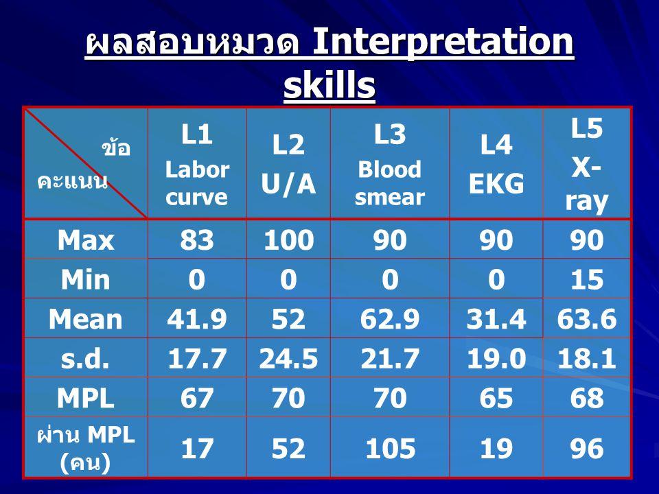 ผลสอบหมวด Interpretation skills