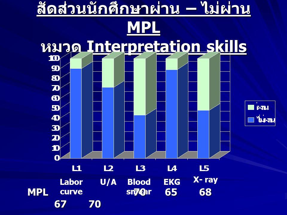 สัดส่วนนักศึกษาผ่าน – ไม่ผ่าน MPL หมวด Interpretation skills