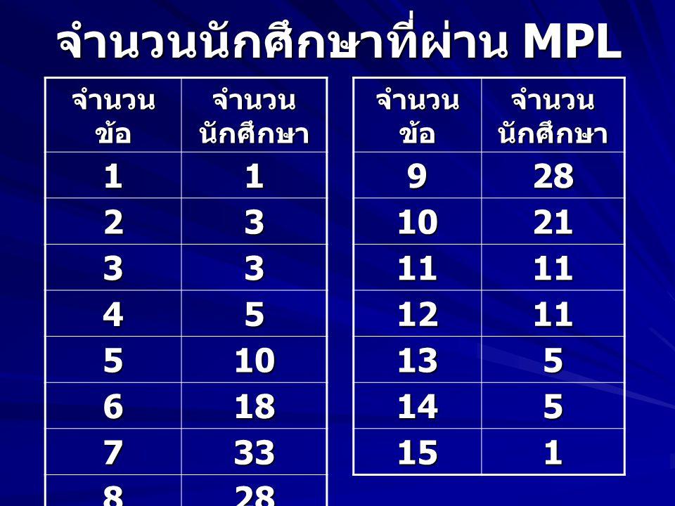 จำนวนนักศึกษาที่ผ่าน MPL