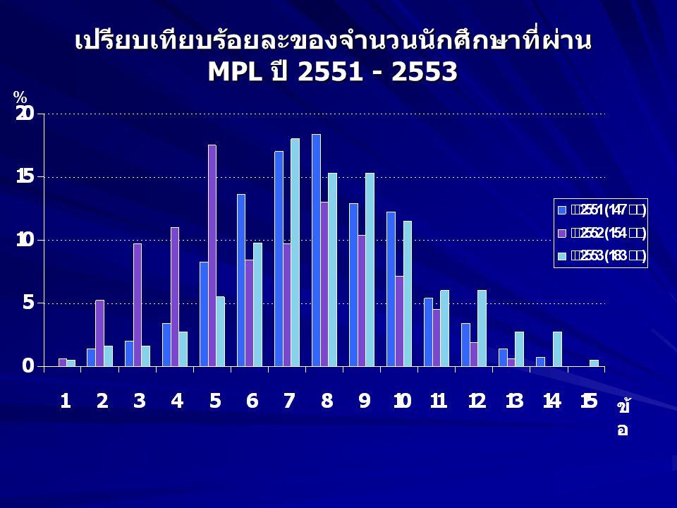 เปรียบเทียบร้อยละของจำนวนนักศึกษาที่ผ่าน MPL ปี 2551 - 2553