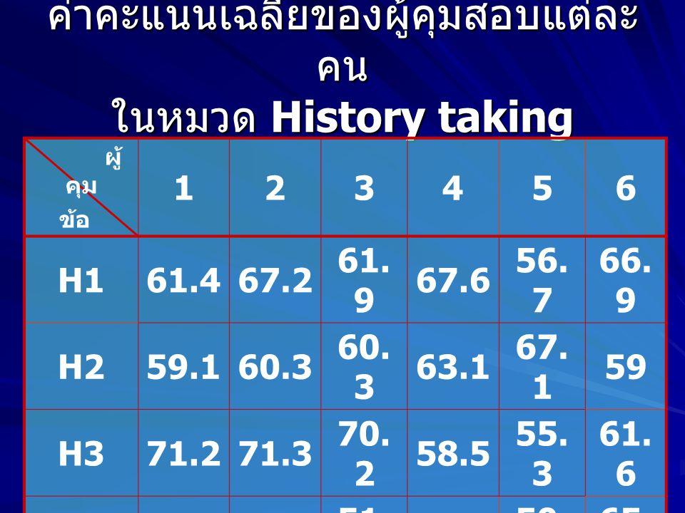 ค่าคะแนนเฉลี่ยของผู้คุมสอบแต่ละคน ในหมวด History taking