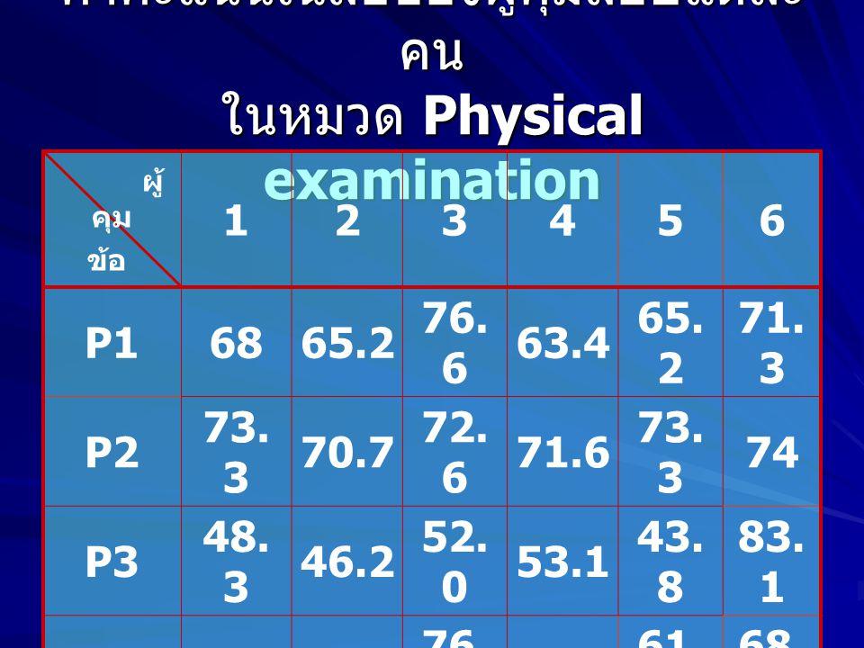 ค่าคะแนนเฉลี่ยของผู้คุมสอบแต่ละคน ในหมวด Physical examination