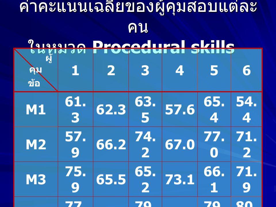 ค่าคะแนนเฉลี่ยของผู้คุมสอบแต่ละคน ในหมวด Procedural skills