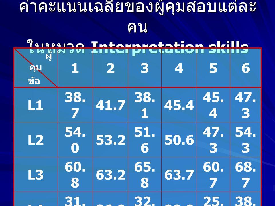 ค่าคะแนนเฉลี่ยของผู้คุมสอบแต่ละคน ในหมวด Interpretation skills