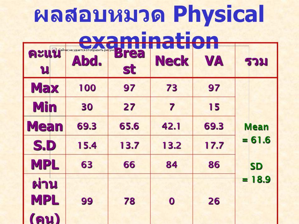 ผลสอบหมวด Physical examination