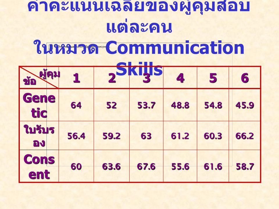 ค่าคะแนนเฉลี่ยของผู้คุมสอบแต่ละคน ในหมวด Communication Skills
