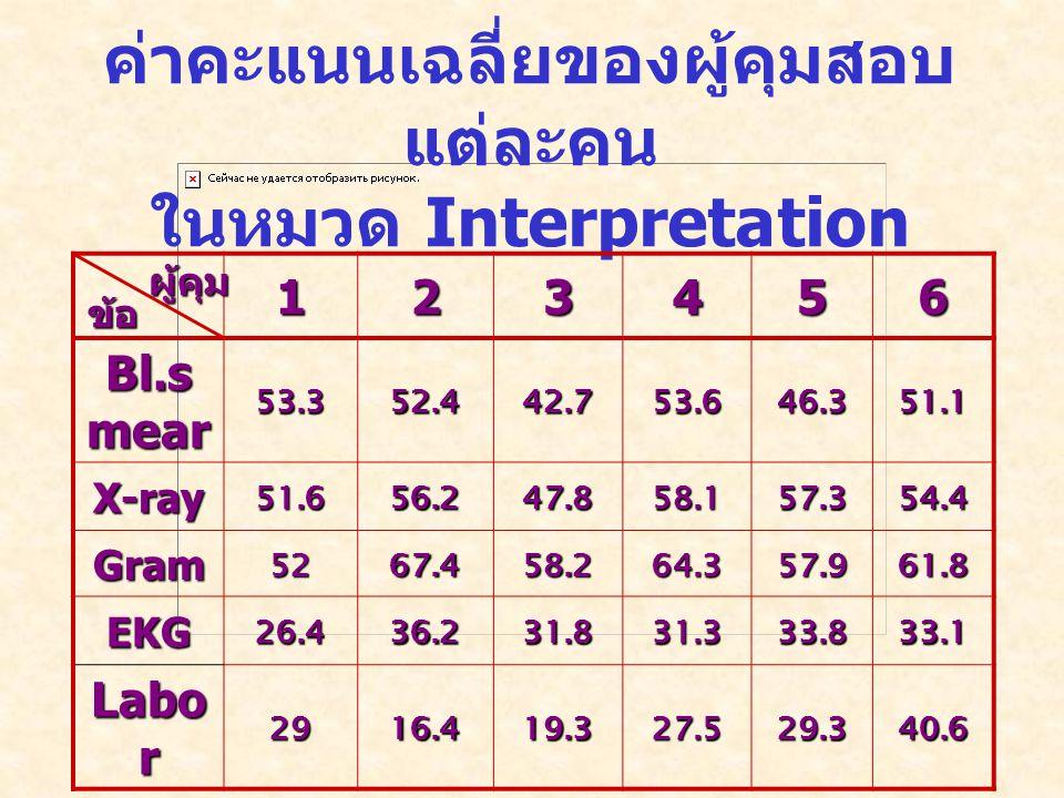 ค่าคะแนนเฉลี่ยของผู้คุมสอบแต่ละคน ในหมวด Interpretation
