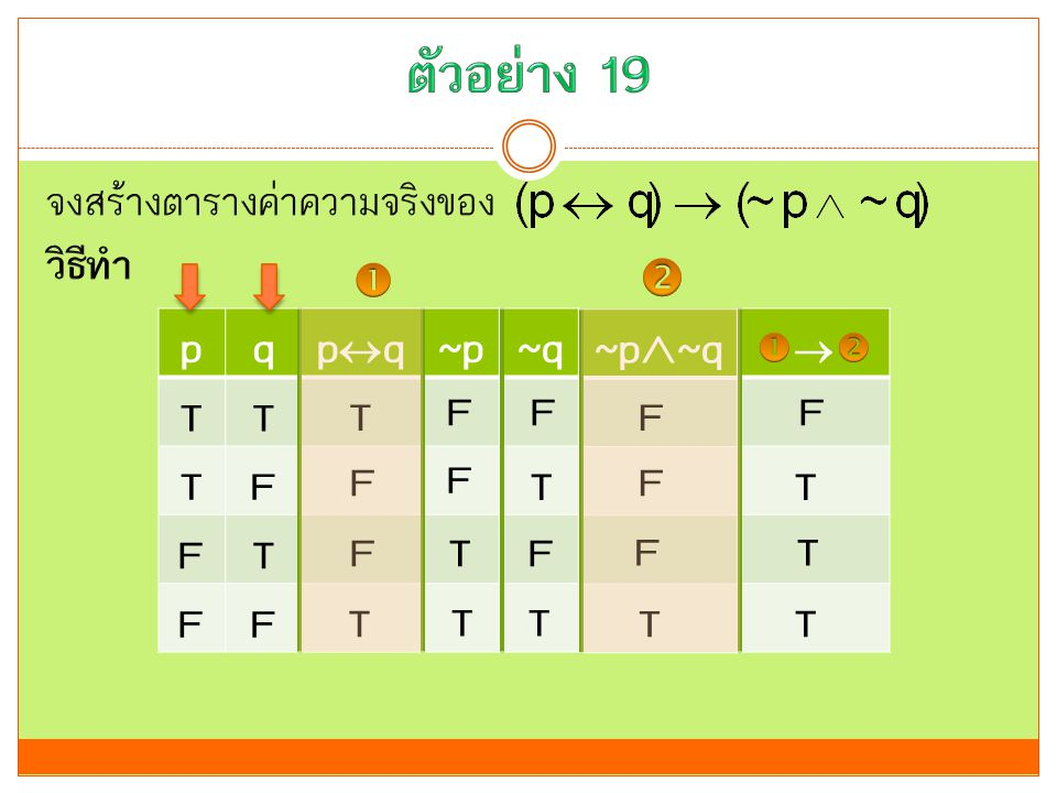 ตัวอย่าง 19 p q pq ~p ~q ~p~q จงสร้างตารางค่าความจริงของ วิธีทำ  T