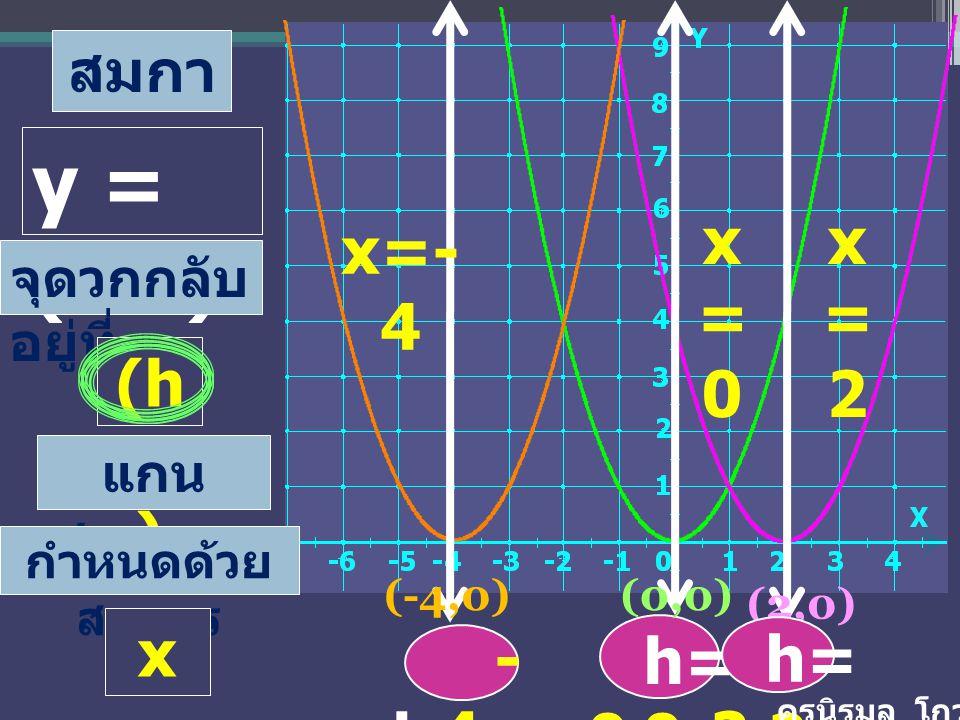 y = (x-h)2 x= 0 x=2 x=-4 (h,0) x=h h= -4 -4 h= 0 h= 2 2 สมการ