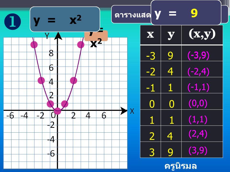  y = 0 y = 02 y = 1 y = ( 2)2 y = x2 y = 12 y = (4 y = 32 y = 9 y = 1