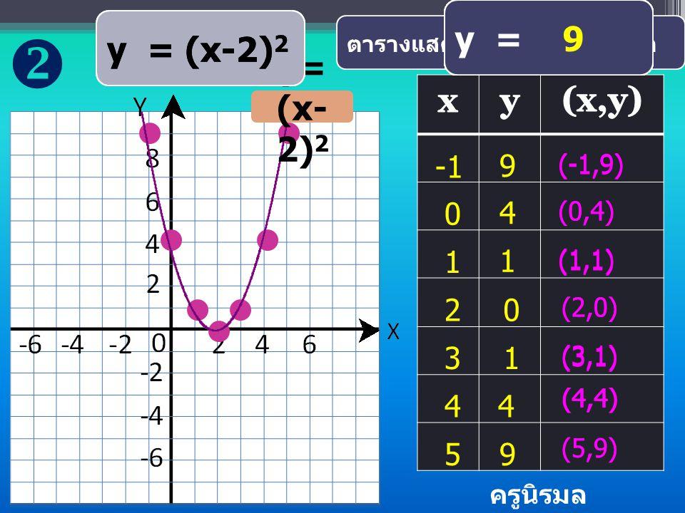  y = ( 0)2 y = (3-2)2 y = (2-2)2 y = 1 y = (1-2)2 y = (-1)2 y = ( 1)2