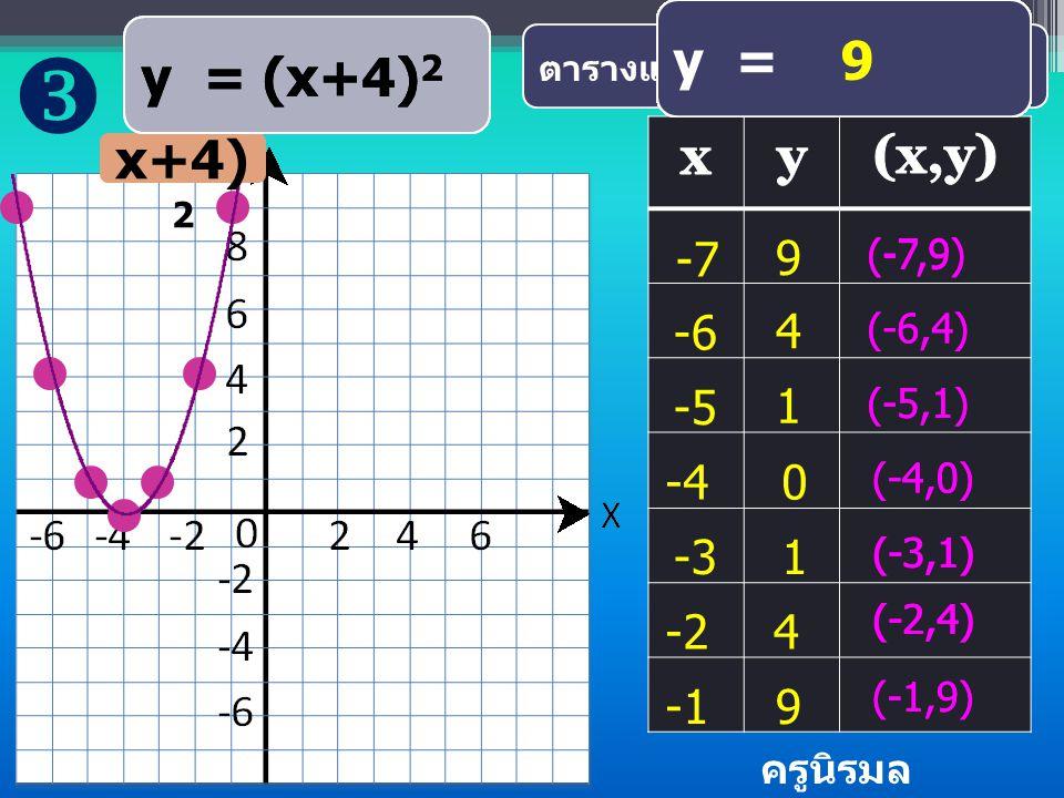  y = 0 y = (x+4)2 y = ( 0)2 y = (-4+4)2 y = (-1)2 y = (-1+4)2