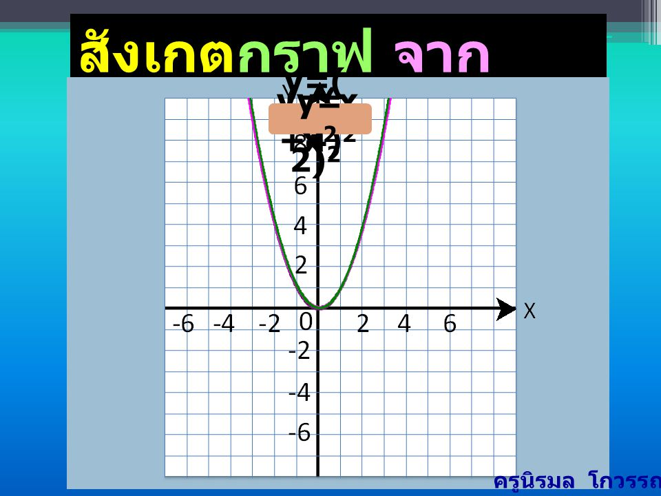 สังเกตกราฟ จากตัวอย่างในข้อ1-3
