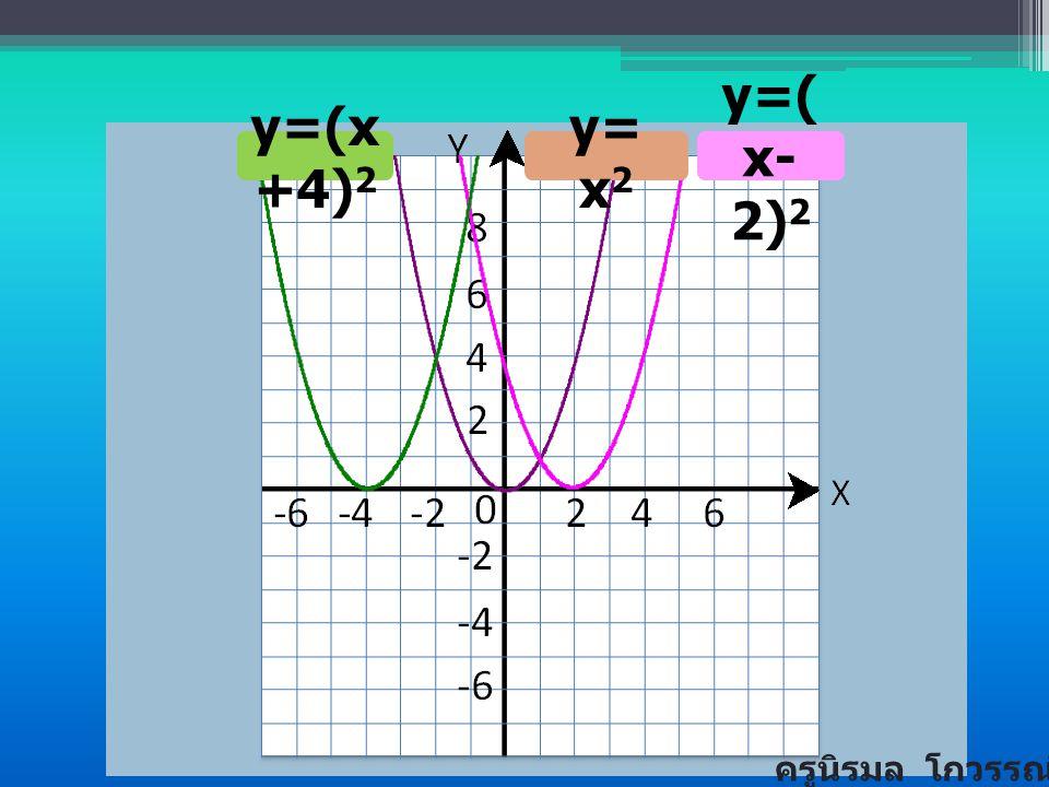 y=(x+4)2 y= x2 y=(x-2)2 ครูนิรมล โกวรรณ์