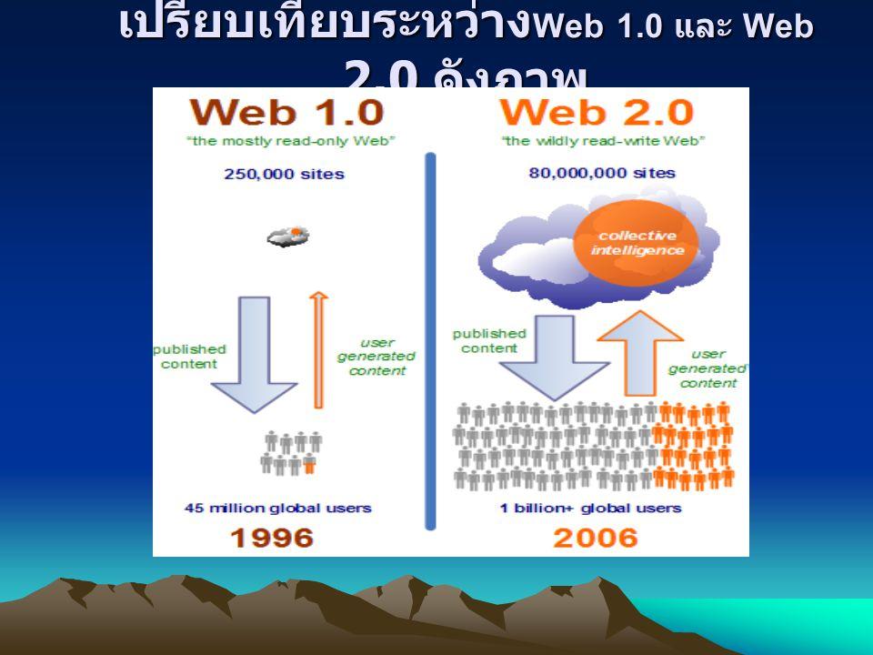 เปรียบเทียบระหว่างWeb 1.0 และ Web 2.0 ดังภาพ