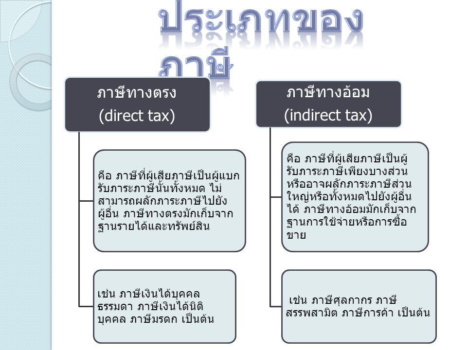 ประเภทของภาษี ภาษีทางตรง. (direct tax)