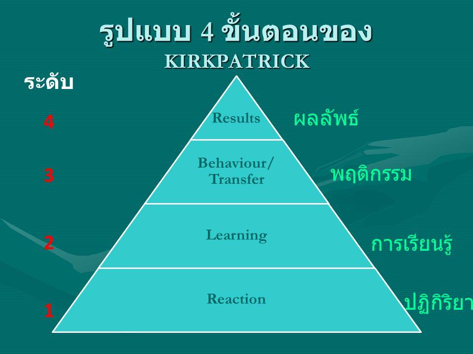 รูปแบบ 4 ขั้นตอนของ KIRKPATRICK