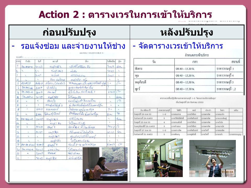 Action 2 : ตารางเวรในการเข้าให้บริการ