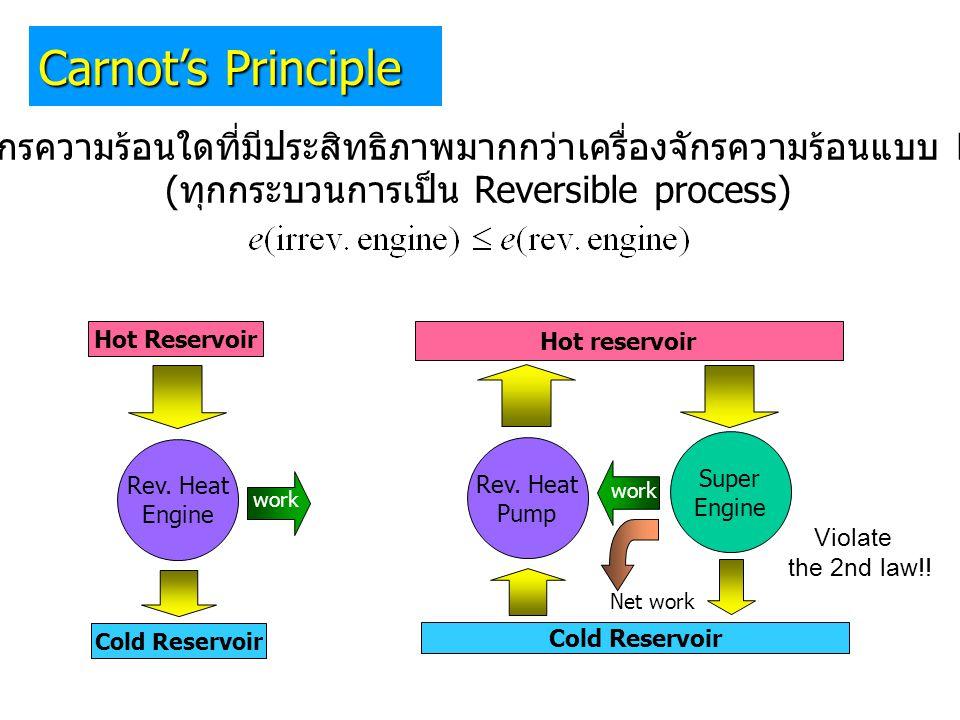 (ทุกกระบวนการเป็น Reversible process)