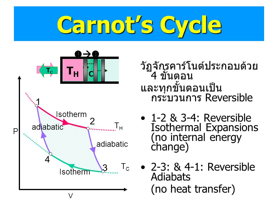 Carnot's Cycle TH THTC THTC TH TH
