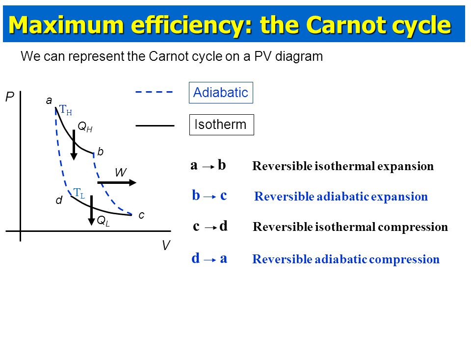 Maximum efficiency: the Carnot cycle