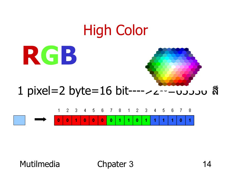 RGB High Color 1 pixel=2 byte=16 bit---->216=65536 สี Mutilmedia