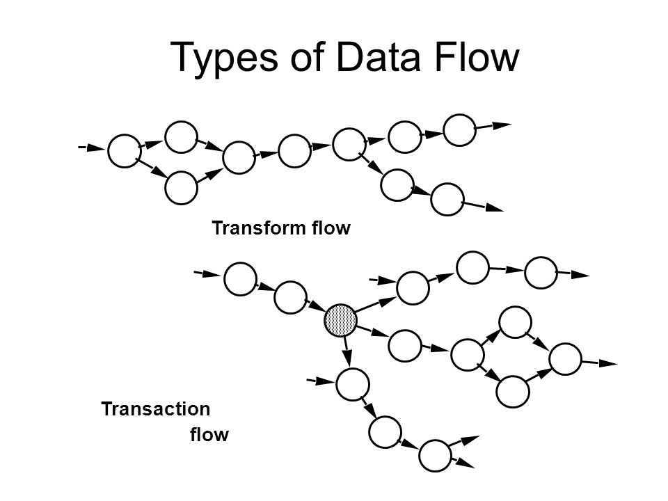 Types of Data Flow Transform flow Transaction flow