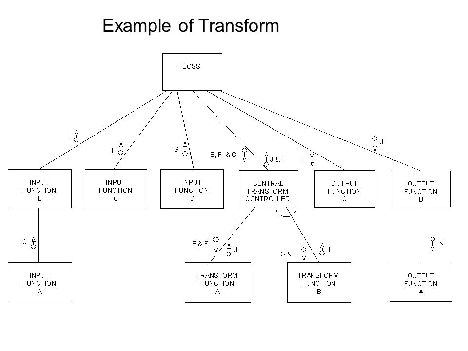 Example of Transform