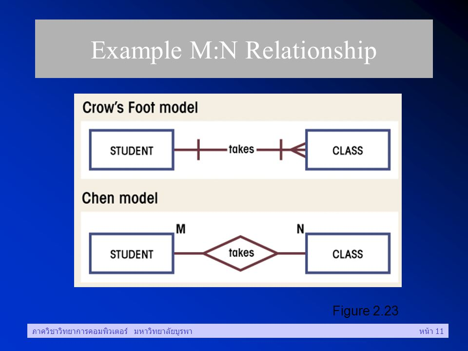 Example M:N Relationship