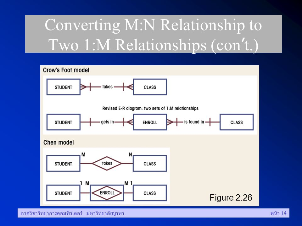 Converting M:N Relationship to Two 1:M Relationships (con't.)