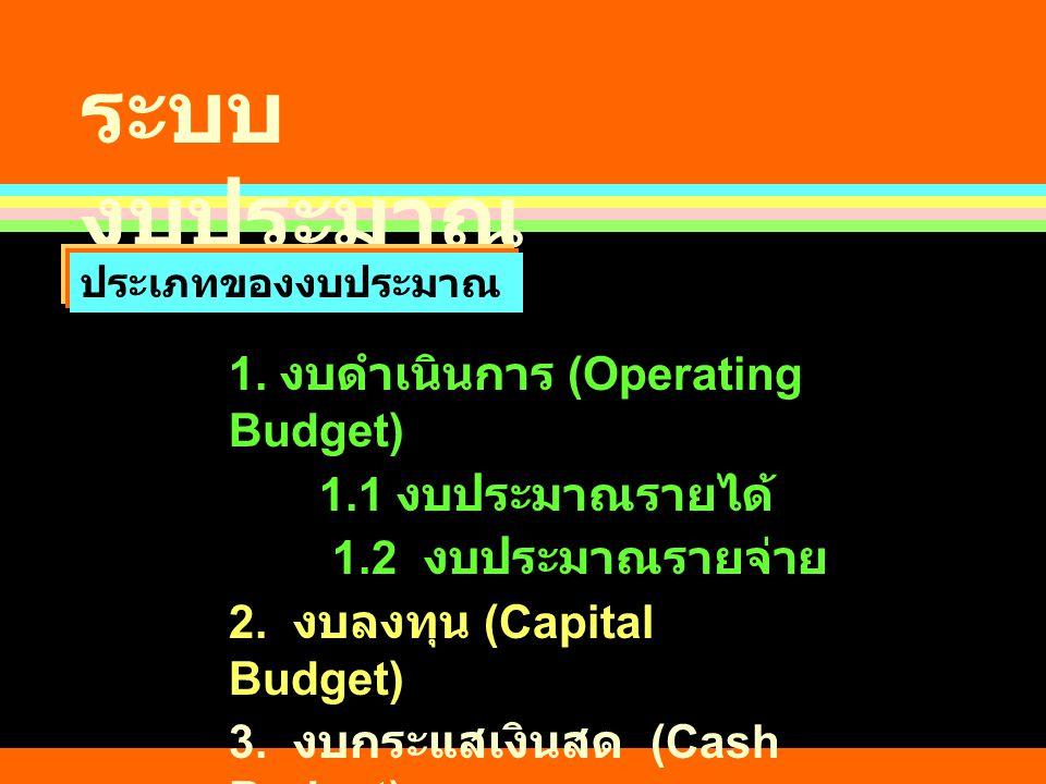 ระบบงบประมาณ 1. งบดำเนินการ (Operating Budget) 1.1 งบประมาณรายได้