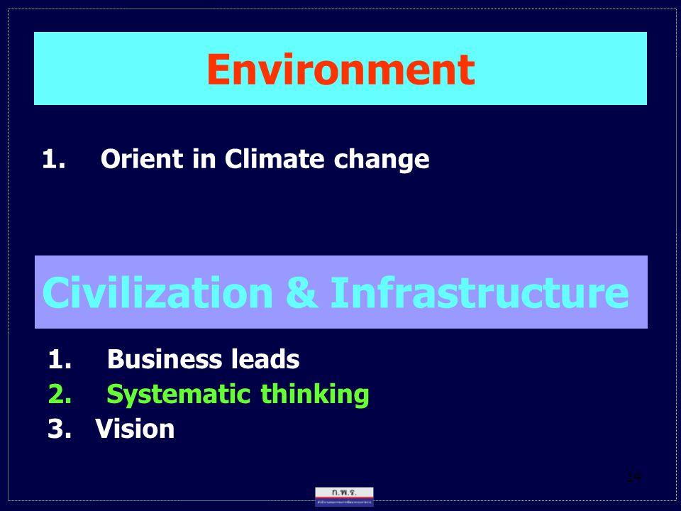 Civilization & Infrastructure