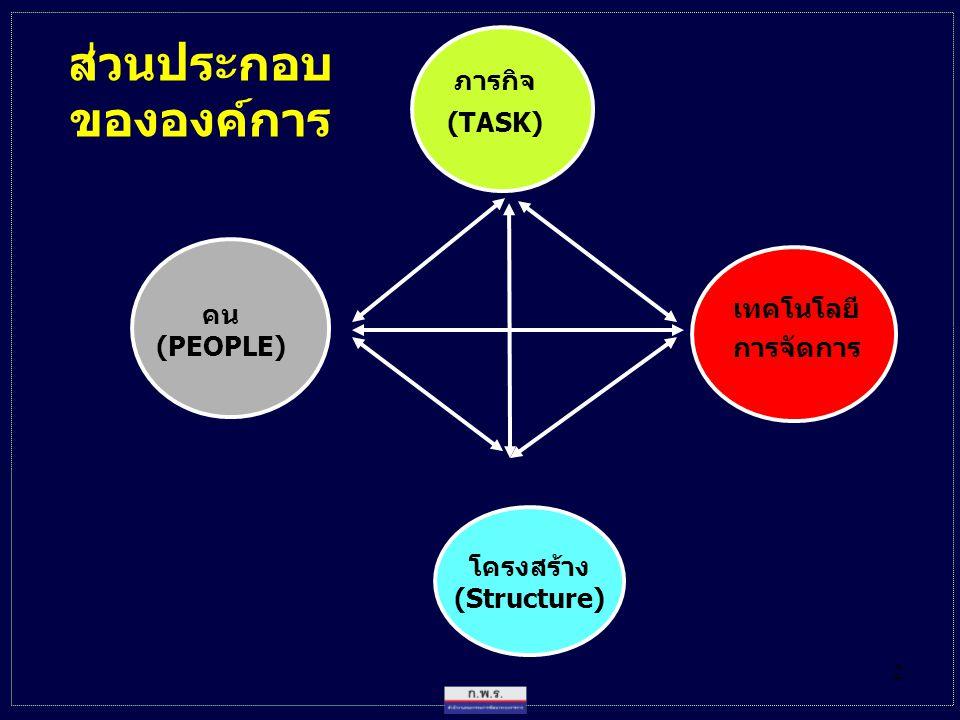ส่วนประกอบ ขององค์การ