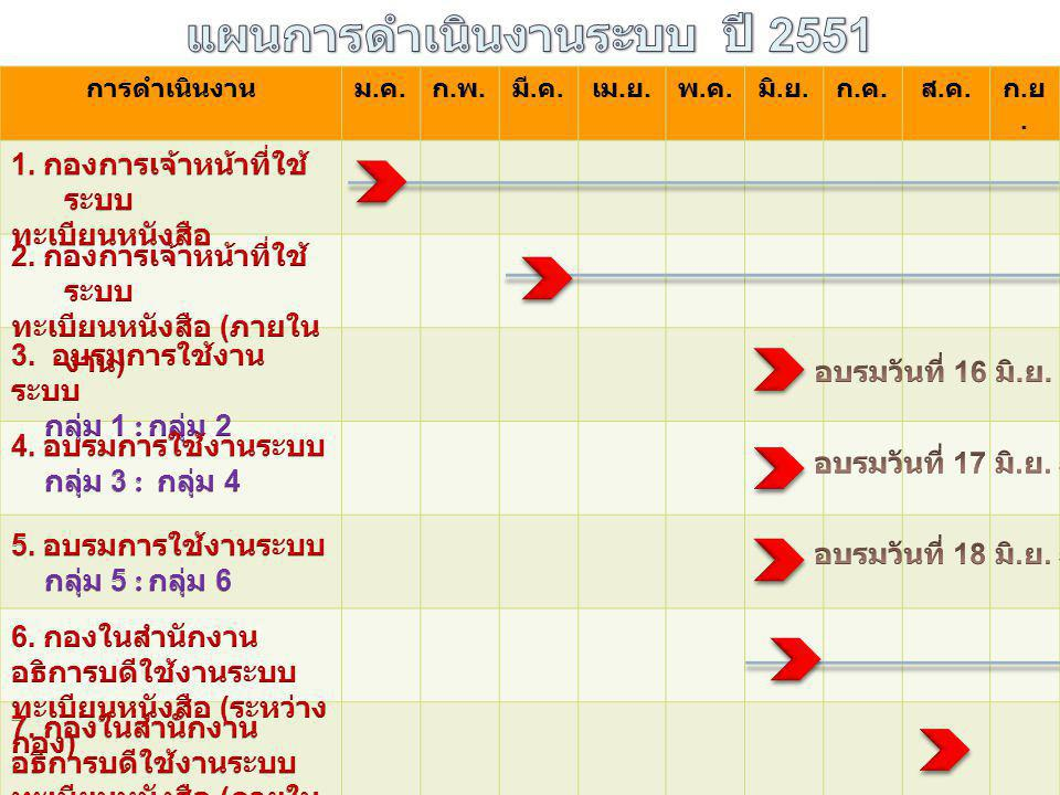 แผนการดำเนินงานระบบ ปี 2551