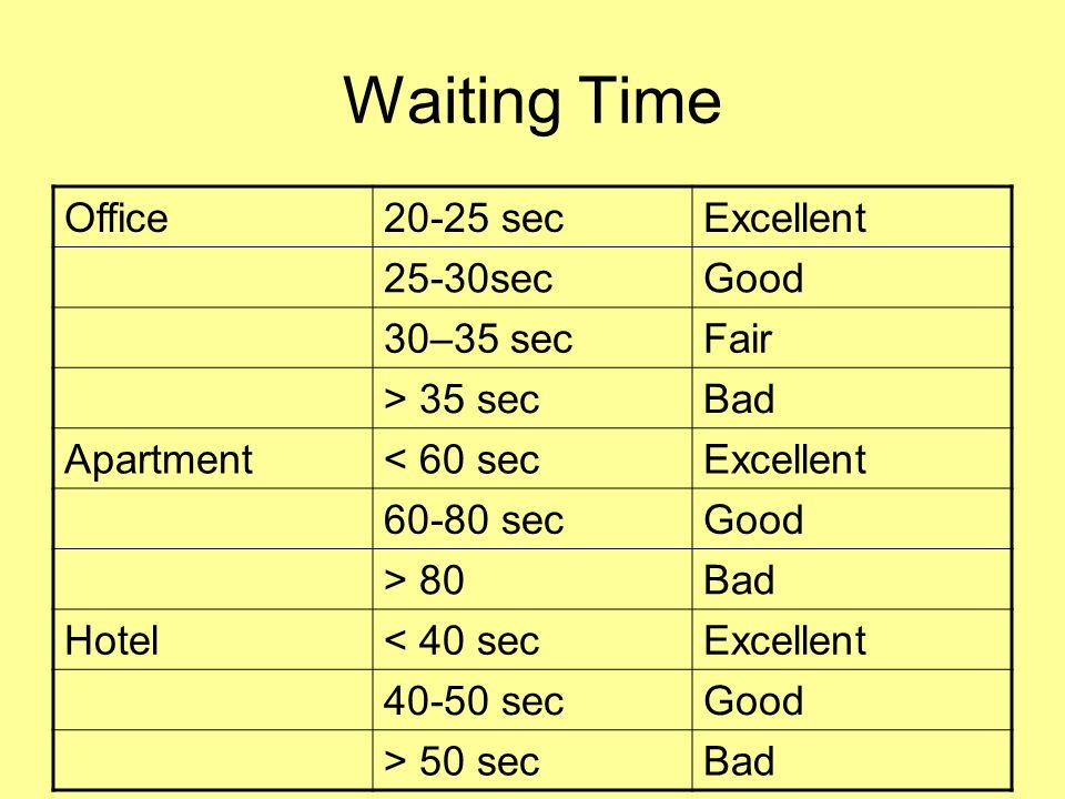 Waiting Time Office 20-25 sec Excellent 25-30sec Good 30–35 sec Fair