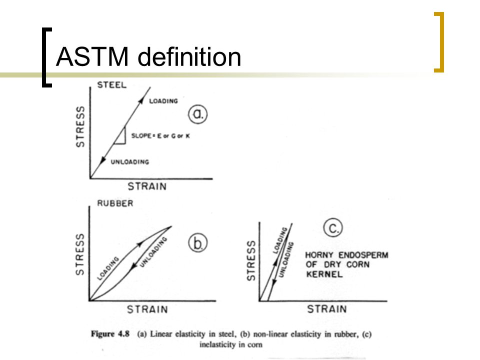 ASTM definition