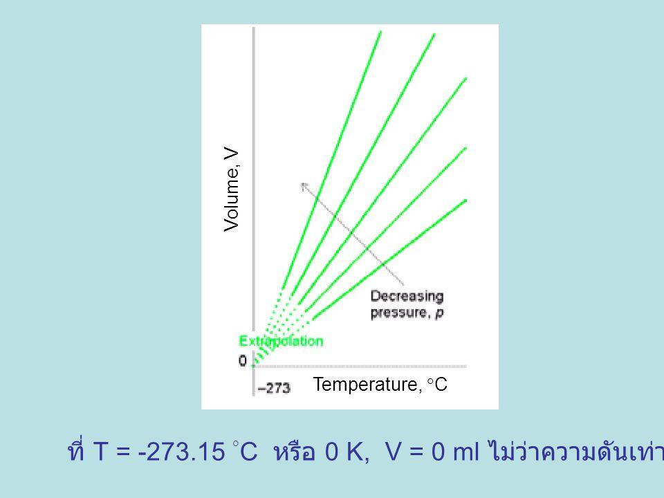 ที่ T = -273.15 C หรือ 0 K, V = 0 ml ไม่ว่าความดันเท่าไร