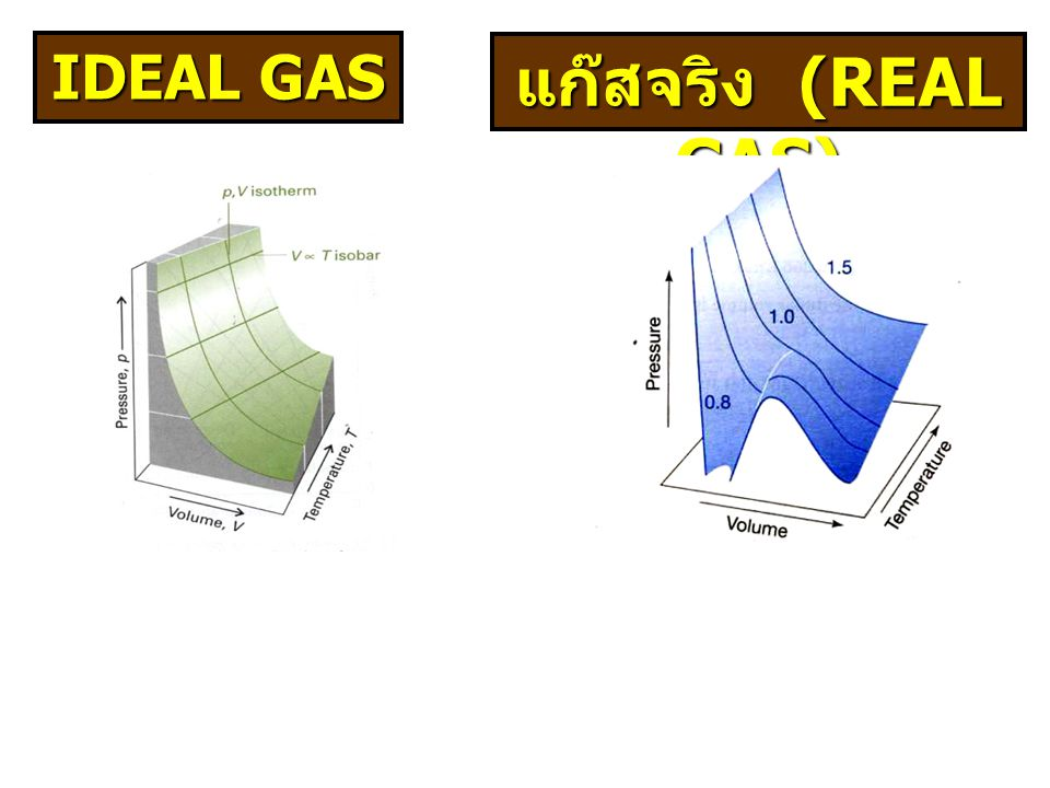 IDEAL GAS แก๊สจริง (REAL GAS)