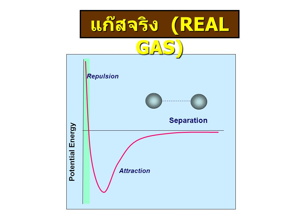 แก๊สจริง (REAL GAS) Potential Energy Separation Attraction Repulsion