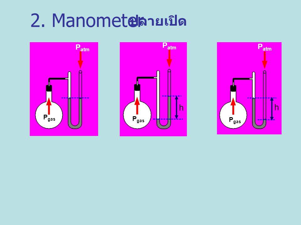 2. Manometer ปลายเปิด Pgas Patm Pgas Patm h Pgas Patm h
