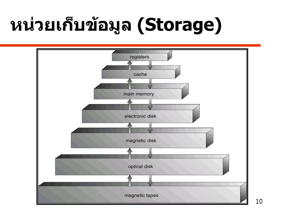 หน่วยเก็บข้อมูล (Storage)