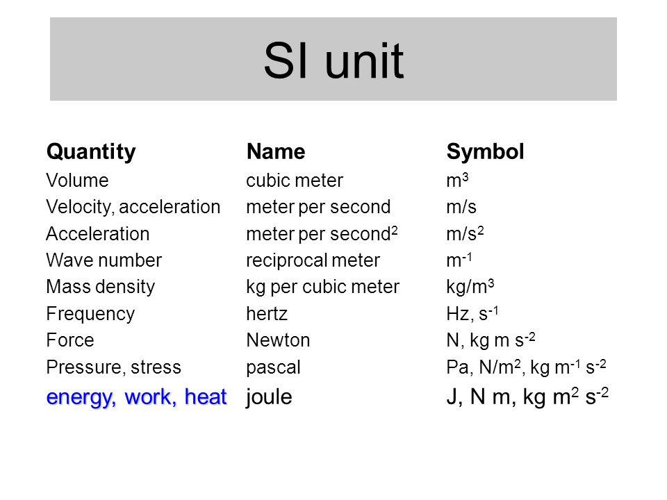 SI unit Quantity Name Symbol