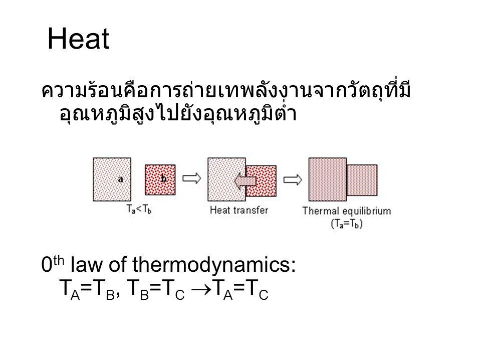Heat ความร้อนคือการถ่ายเทพลังงานจากวัตถุที่มีอุณหภูมิสูงไปยังอุณหภูมิต่ำ.