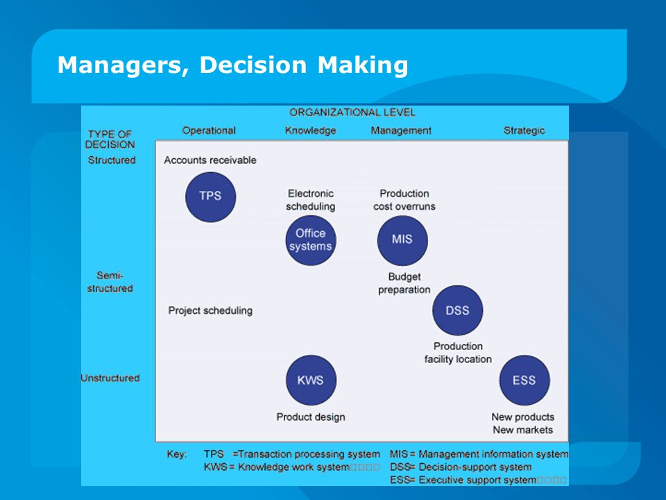 Managers, Decision Making